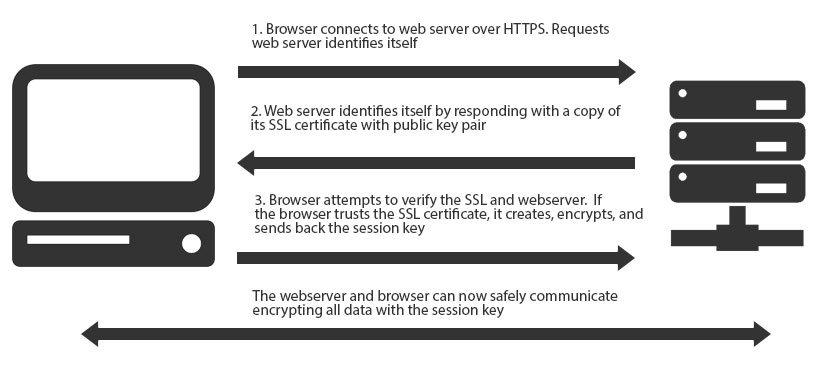 SSL (Secure Socket Layer) How it works